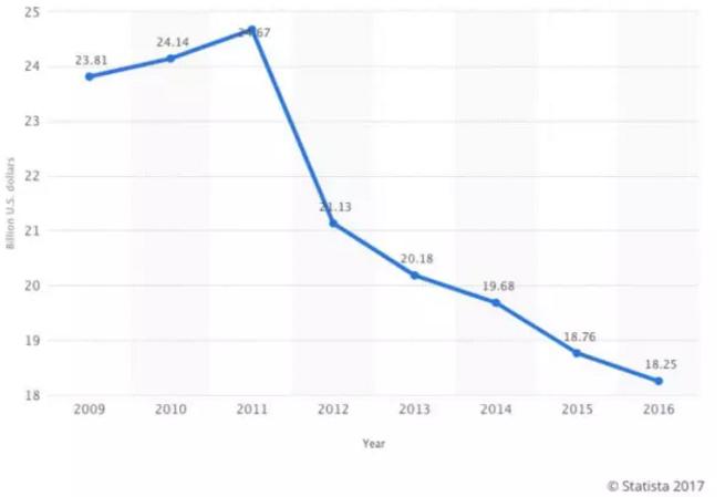 史泰博 2009—2016 年业绩走势图